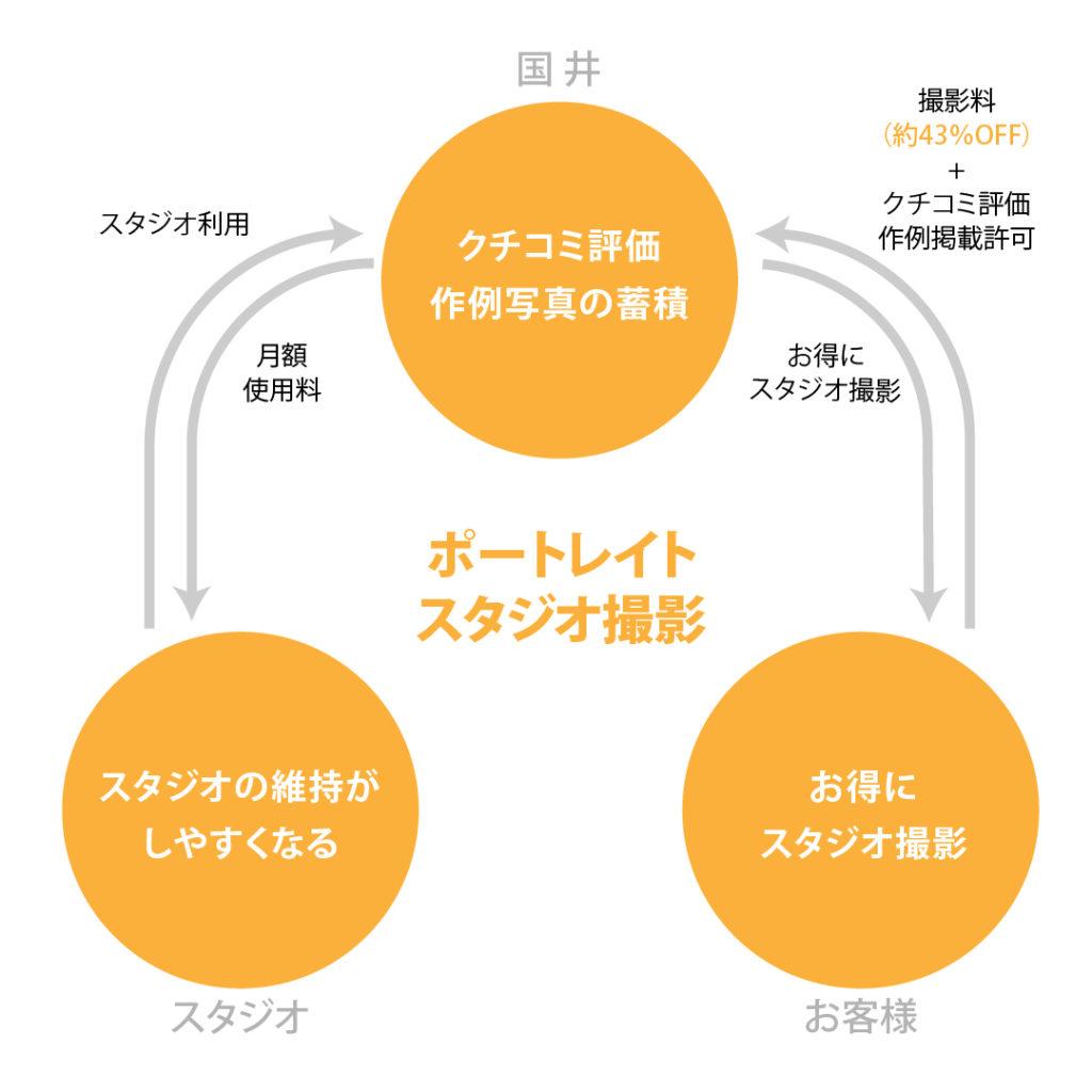 サービス設計図